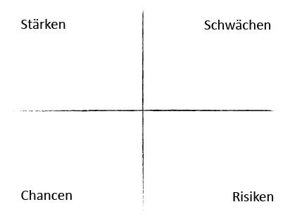 SWOT Analyse_Zeichenfläche 1.jpg